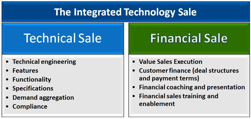 Integrated sale
