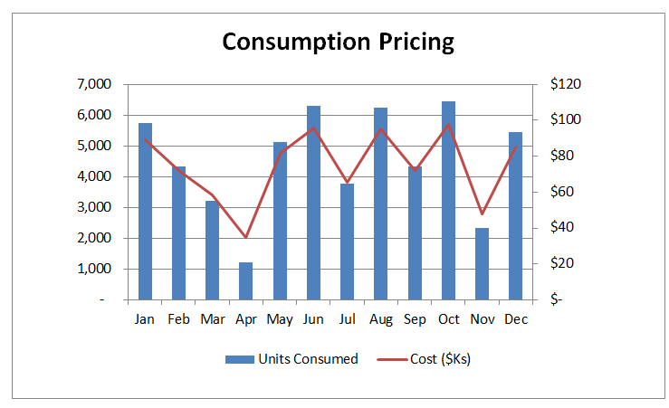 Consumption pricing chart