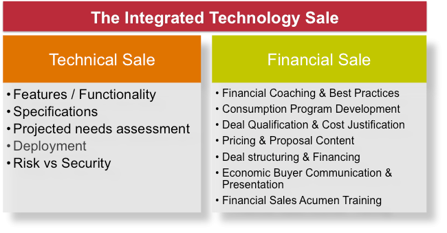 Integrated Technology Sale