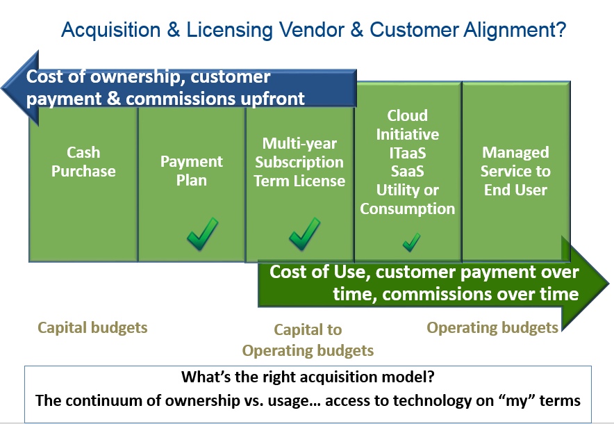 Vendor & Customer Alignment