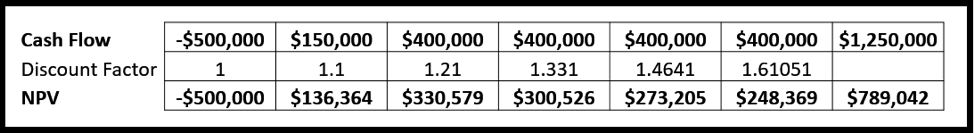 Net present value (NPV) calculation example.