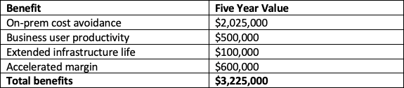 Return on investment (ROI) example showing the five-year benefits of moving to the cloud.
