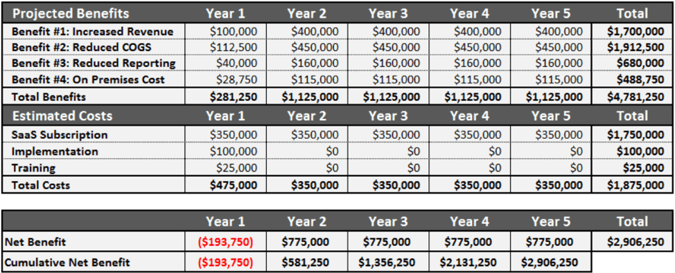 This is a chart showing the combined benefits, costs, and net benefit for the ROI analysis.