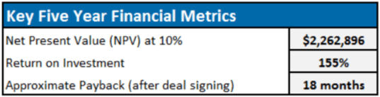 Chart showing key financial metrics for the five year ROI analysis.