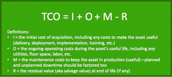 The total cost of ownership (TCO) formula: TCO=Investment Costs+Operating Costs+Maintenance Costs-Residual Value.